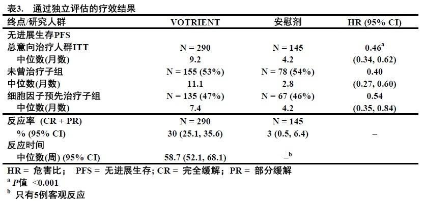 1526201097136 Votrient 帕唑帕尼 Pazopanib FDA官方说明书