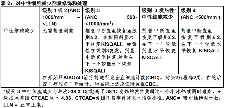 1534994518026 Kisqali 瑞博西尼 Ribociclib LEE011 FDA官方说明书