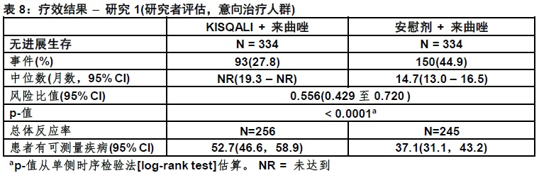 1534994632462 Kisqali 瑞博西尼 Ribociclib LEE011 FDA官方说明书
