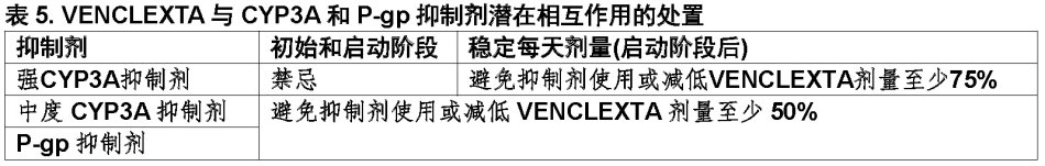 1540890277690 Venclexta Venetoclax FDA官方说明书