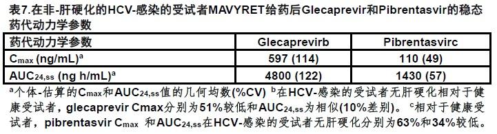 Mavyret(glecaprevir和pibrentasvir)片使用说明书