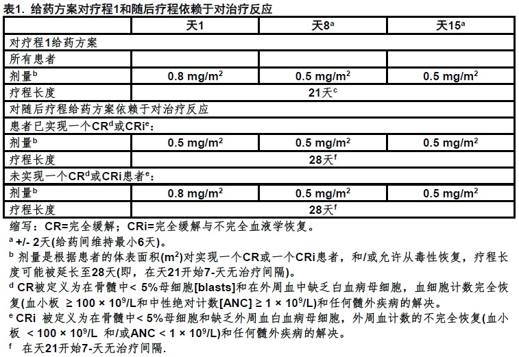 注射用BESPONSA(inotuzumab<wbr>ozogamicin)使用说明书